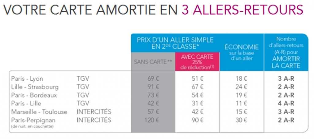 prix de la carte senior sncf SNCF : La nouvelle carte Senior + pour les plus de 60 ans | KelBillet