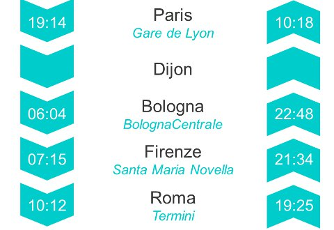 Horaires Thello Paris Rome