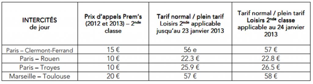 Nouveaux tarifs Intercités en 2013