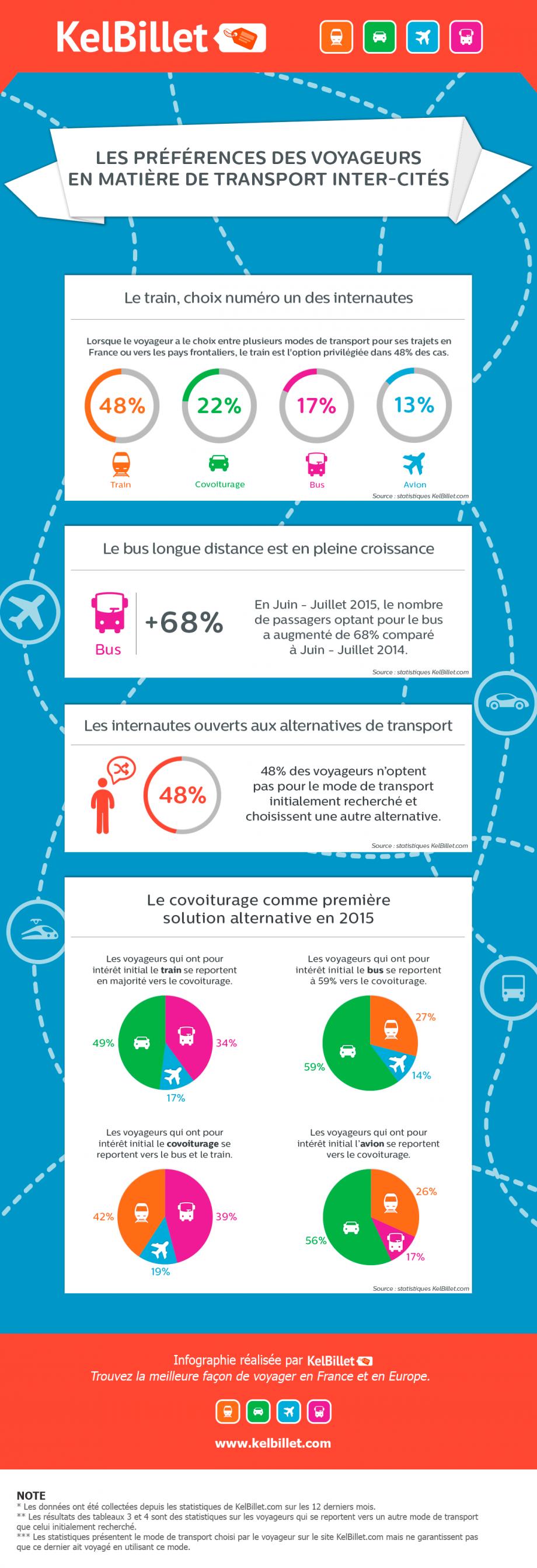 Les préférences des voyageurs en matière de transport inter-cités