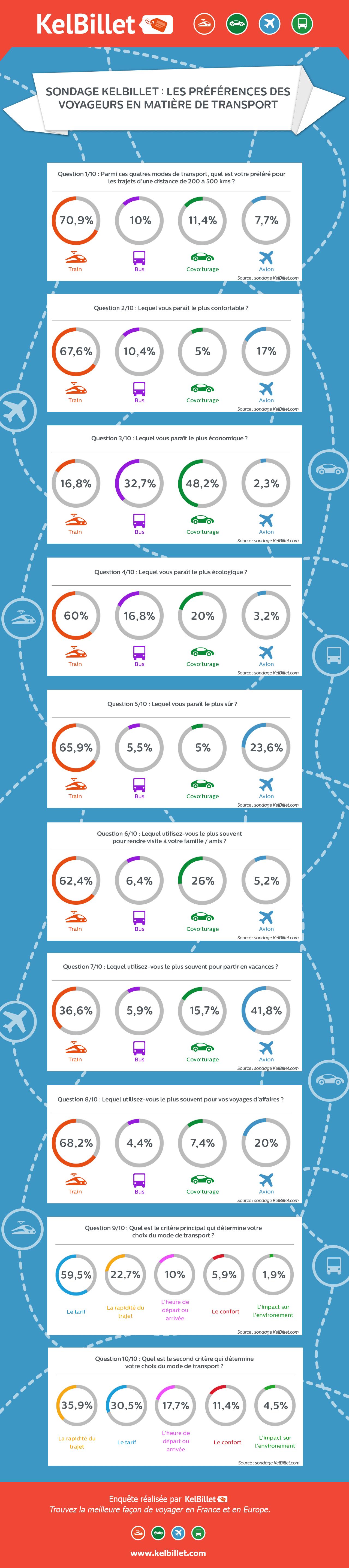 Résultats sondage KelBillet : Les préférences des voyageurs en matière de transport