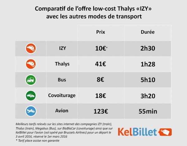 Comparatif offre IZY avec les autres modes de transport