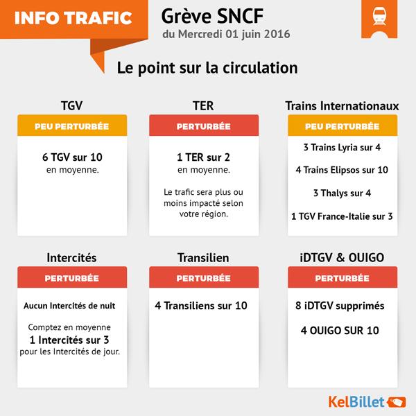 Trafic SNCF attendu le 1er juin 2016 pendant la grève