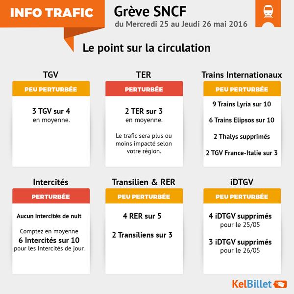 Prévision de trafic du 25 et 26 mai 2016
