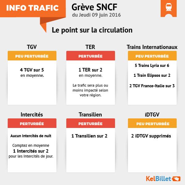 Trafic SNCF du 9 juin