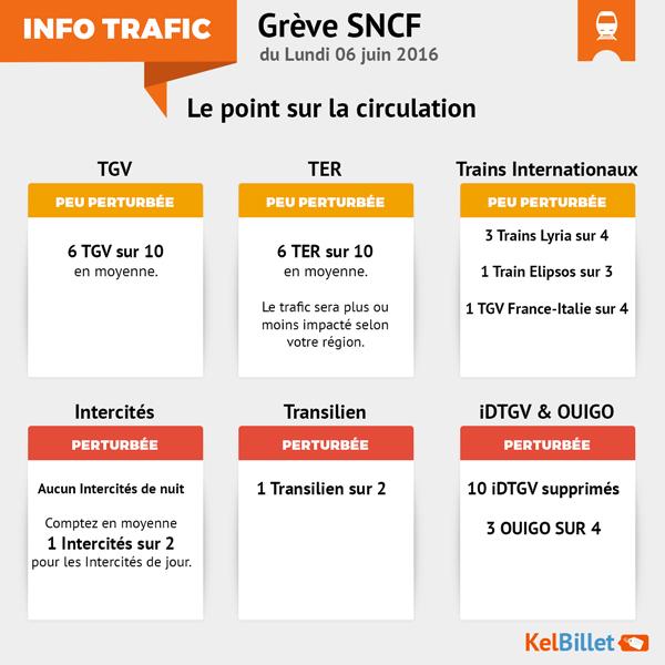 TrafiC SNCF durant la grève du 6 juin 2016