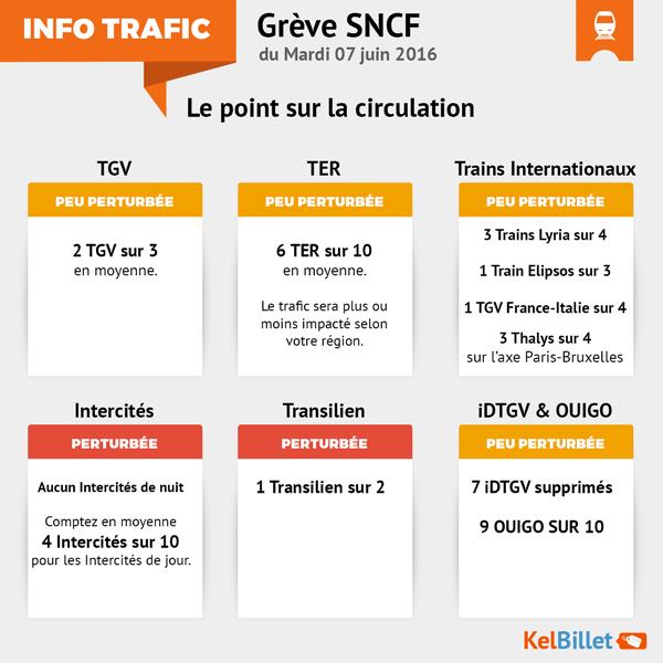 Trafic Grève SNCF du 7 juin 2016