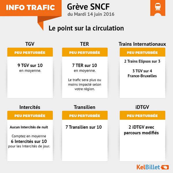 Trafic SNCF du 14 juin