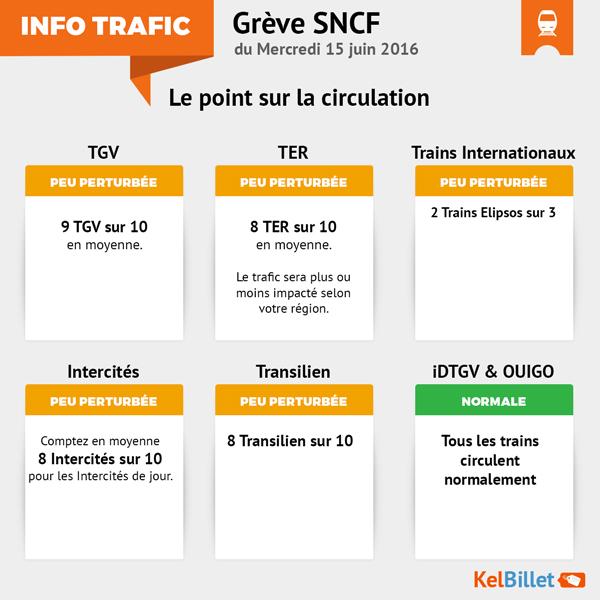 Trafic SNCF pour la grève du 15 juin 2016