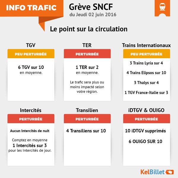 Conditions de circulation des trains SNCF pendant la grève du 2 juin