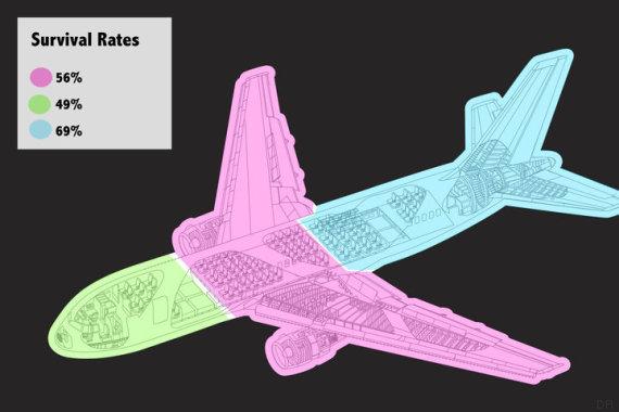 Etude Popular Mechanics taux de survie siège avion