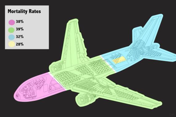 Etude Time - taux de mortalité avion