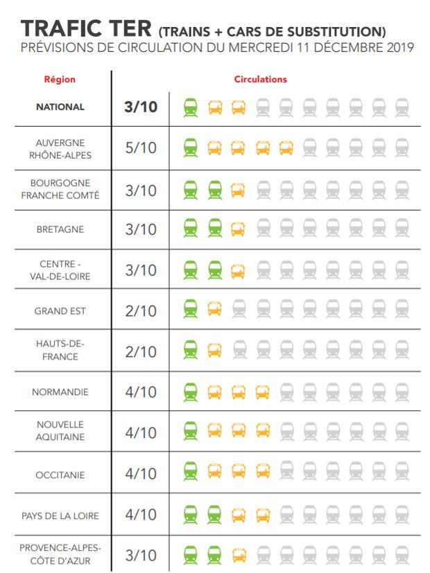 Grève SNCF : quelles seront les conditions de circulation ce mercredi 11 décembre 2019 ? | KelBillet