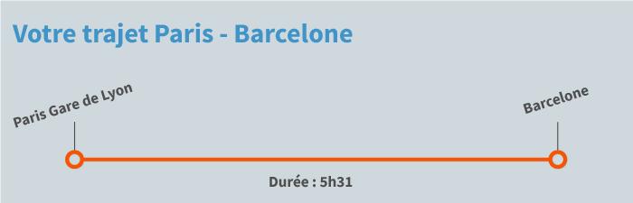 distance barcelone lyon